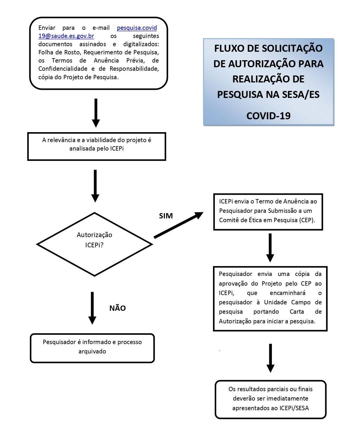 Fluxograma COVID 19